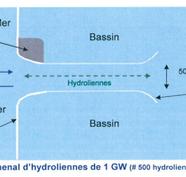 Les hydroliennes peuvent produire vingt pour cent de l'électricité française