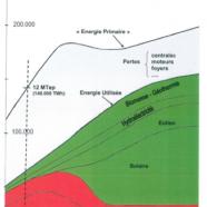 Quelles énergies en 2050 ?
